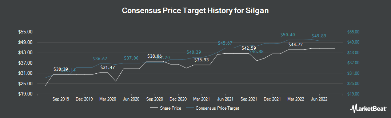 Price Target History for Silgan Holdings (NASDAQ:SLGN)