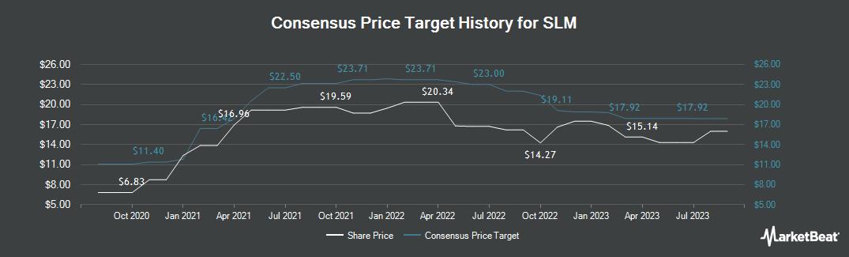 Price Target History for SLM (NASDAQ:SLM)