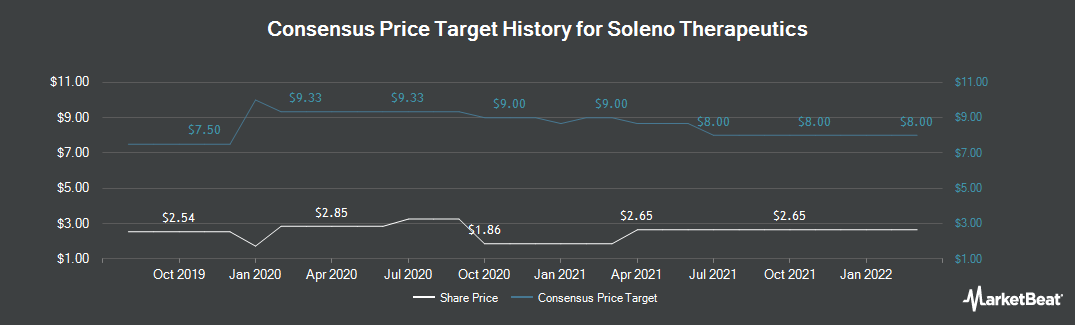 Price Target History for Soleno Therapeutics (NASDAQ:SLNO)