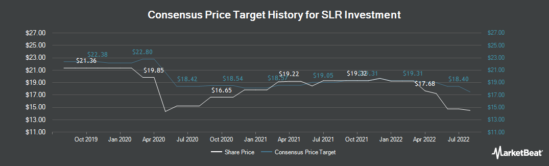 Price Target History for Solar Capital (NASDAQ:SLRC)