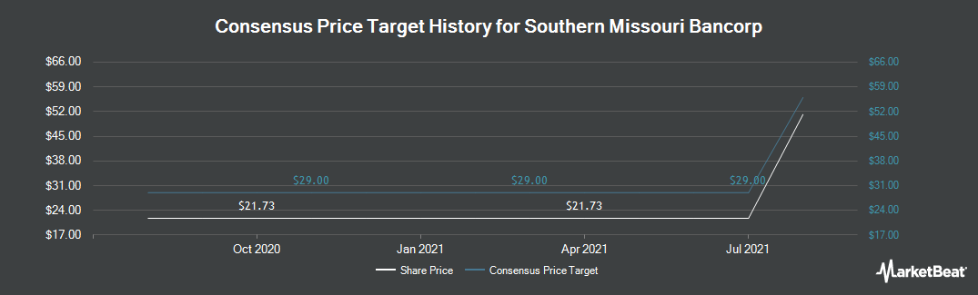 Price Target History for Southern Missouri Bancorp (NASDAQ:SMBC)