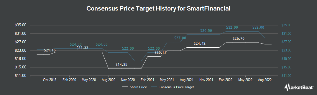 Price Target History for Cornerstone Bancshares (NASDAQ:SMBK)