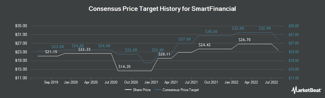 Price Target History for SmartFinancial (NASDAQ:SMBK)