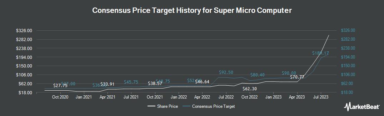 Price Target History for Super Micro Computer (NASDAQ:SMCI)