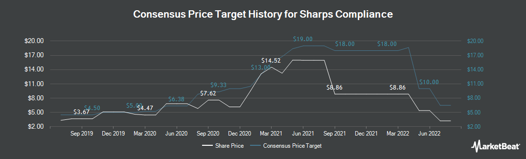 Price Target History for Sharps Compliance Corp (NASDAQ:SMED)