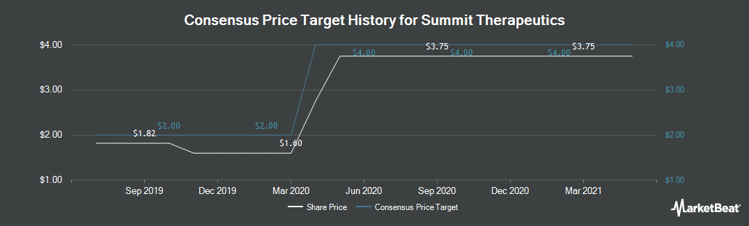 Price Target History for Summit Therapeutics (NASDAQ:SMMT)