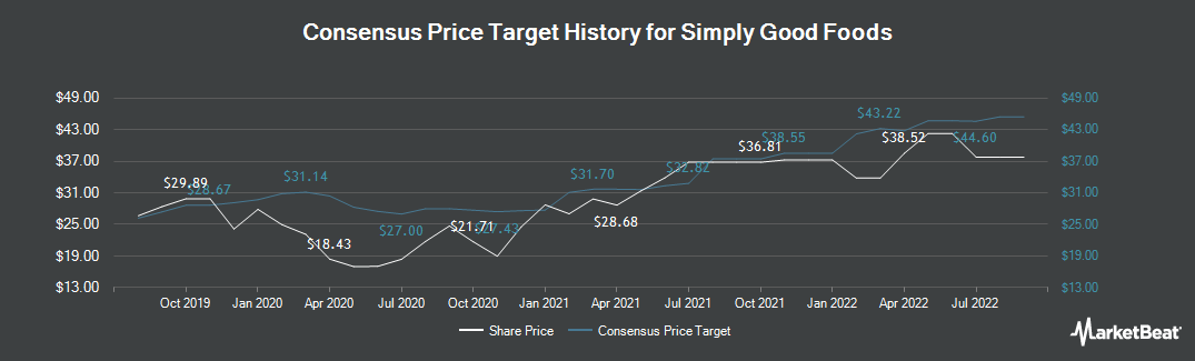 Price Target History for Simply Good Foods (NASDAQ:SMPL)