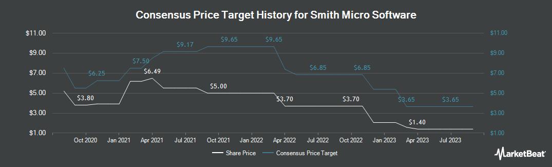 Price Target History for Smith Micro Software (NASDAQ:SMSI)