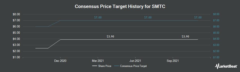 Price Target History for SMTC (NASDAQ:SMTX)