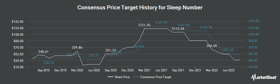 Price Target History for Sleep Number (NASDAQ:SNBR)