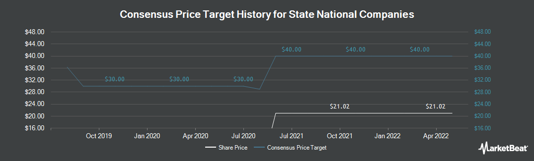 Price Target History for State National Companies (NASDAQ:SNC)