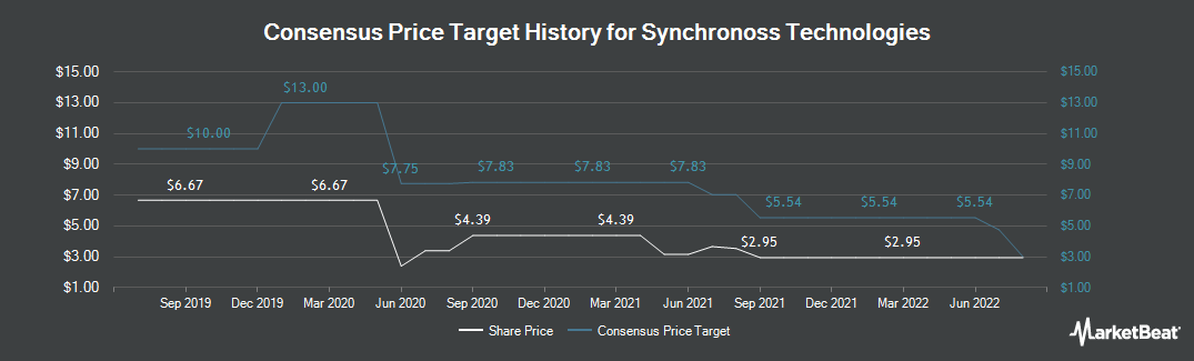 Price Target History for Synchronoss Technologies (NASDAQ:SNCR)