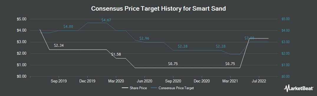 Price Target History for Smart Sand (NASDAQ:SND)