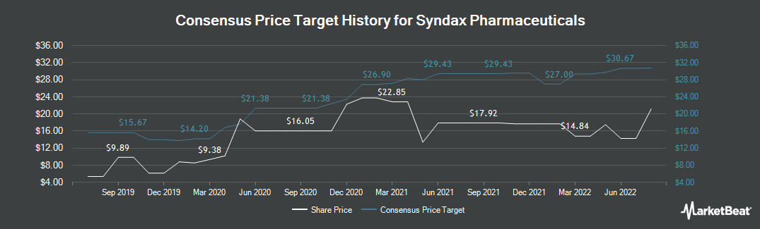 Price Target History for Syndax Pharmaceuticals (NASDAQ:SNDX)