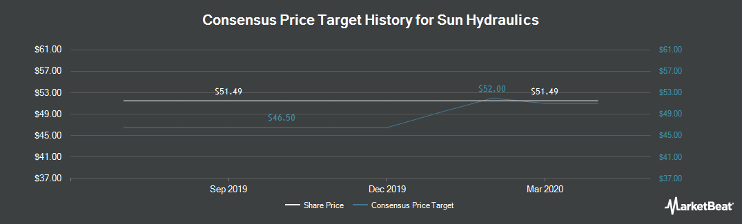 Price Target History for Sun Hydraulics (NASDAQ:SNHY)