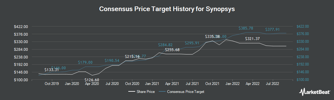 Price Target History for Synopsys (NASDAQ:SNPS)