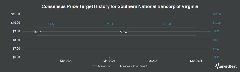 Price Target History for Southern National Banc. of Virginia (NASDAQ:SONA)