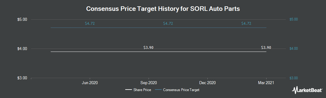 Price Target History for Sorl Auto Parts (NASDAQ:SORL)