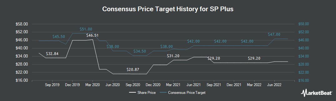 Price Target History for SP Plus Corporation (NASDAQ:SP)