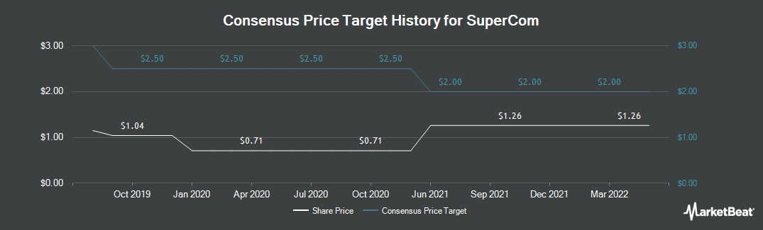 Price Target History for SuperCom (NASDAQ:SPCB)