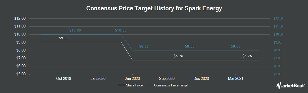 Price Target History for Spark Energy (NASDAQ:SPKE)