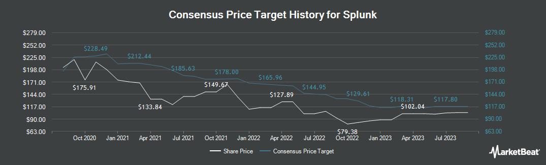 Price Target History for Splunk (NASDAQ:SPLK)