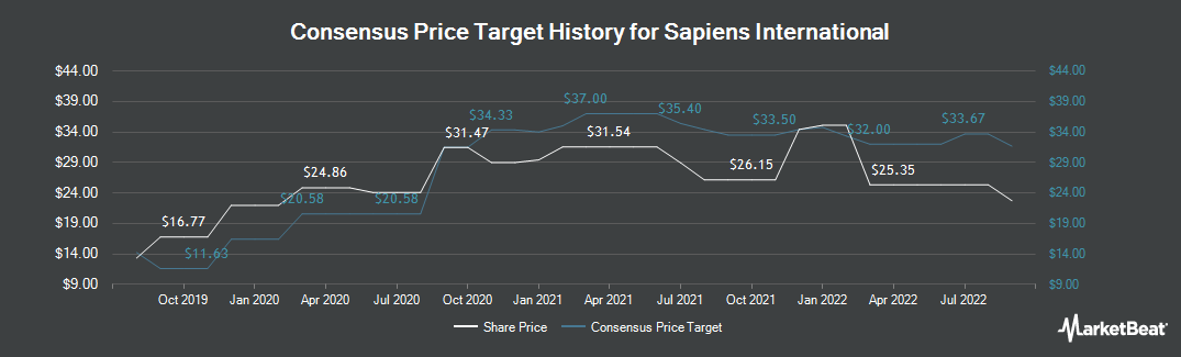 Price Target History for Sapiens International (NASDAQ:SPNS)