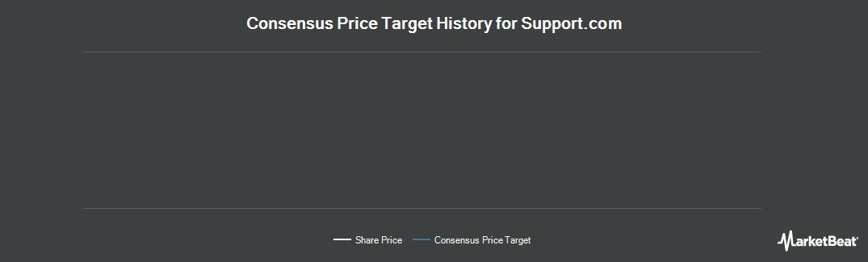 Price Target History for support.com (NASDAQ:SPRT)