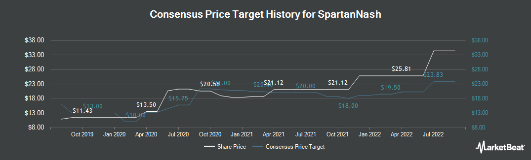 Price Target History for SpartanNash (NASDAQ:SPTN)