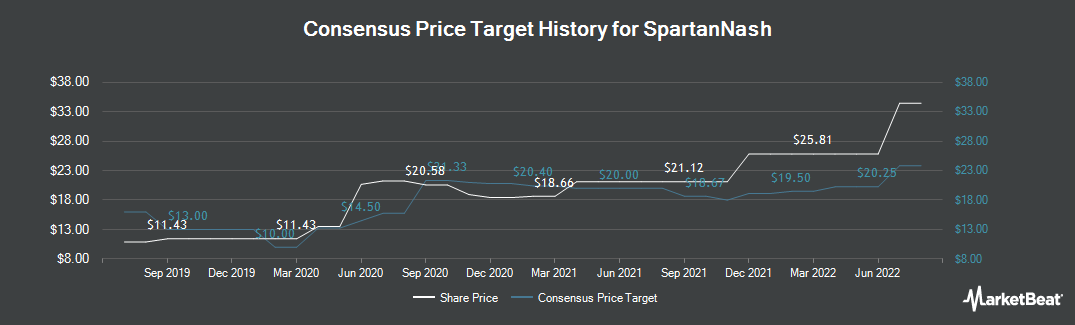 Price Target History for SpartanNash Company (NASDAQ:SPTN)