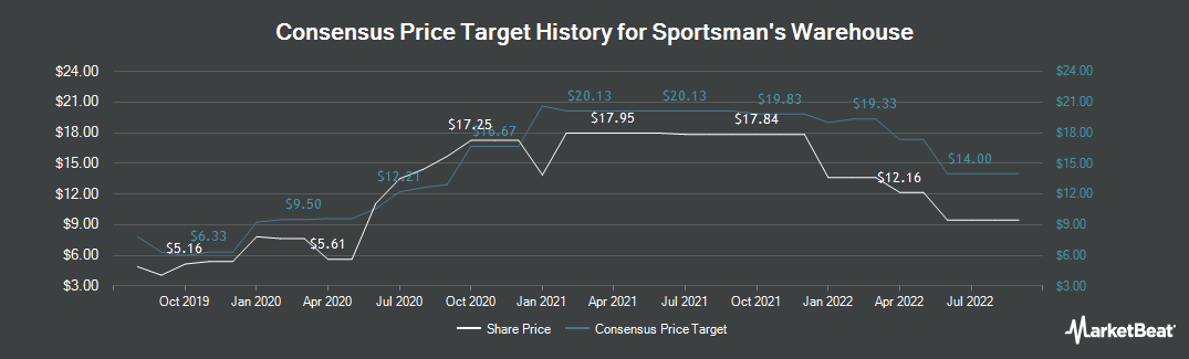 Price Target History for Sportsman`s Warehouse Holdings (NASDAQ:SPWH)