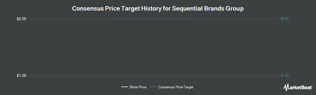Price Target History for Sequential Brands Group (NASDAQ:SQBG)