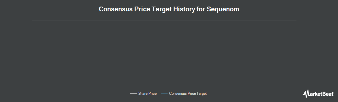 Price Target History for Sequenom (NASDAQ:SQNM)