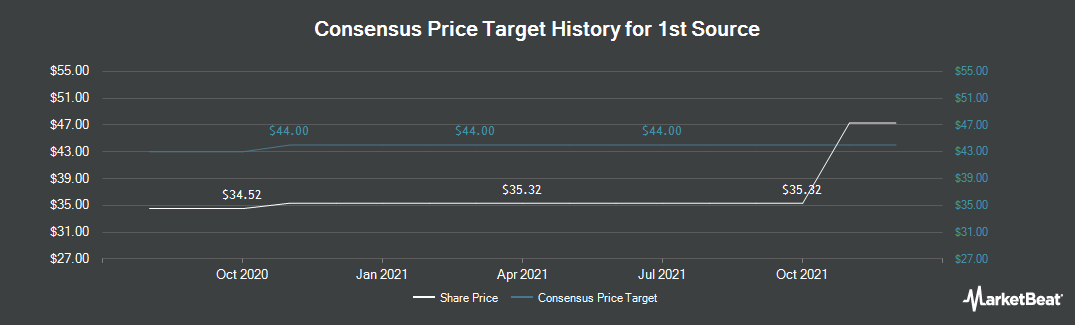 Price Target History for 1st Source (NASDAQ:SRCE)