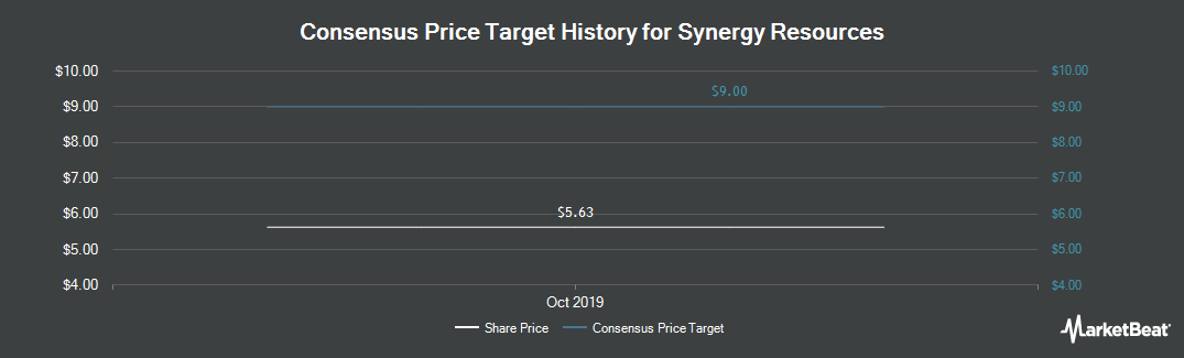 Price Target History for Synergy Resources (NASDAQ:SRCI)