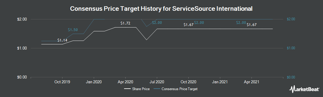 Price Target History for ServiceSource (NASDAQ:SREV)