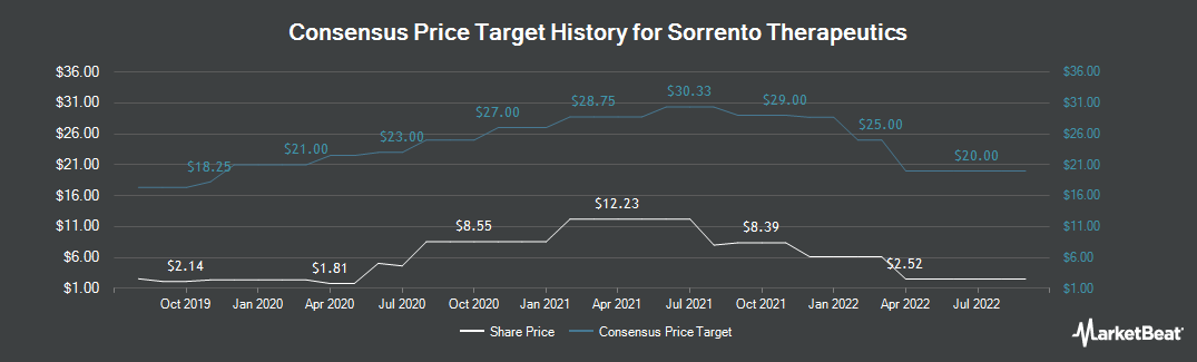 Price Target History for Sorrento Therapeutics (NASDAQ:SRNE)