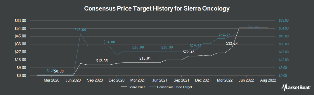 Price Target History for Sierra Oncology (NASDAQ:SRRA)
