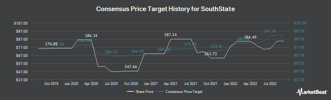 Price Target History for South State Corporation (NASDAQ:SSB)