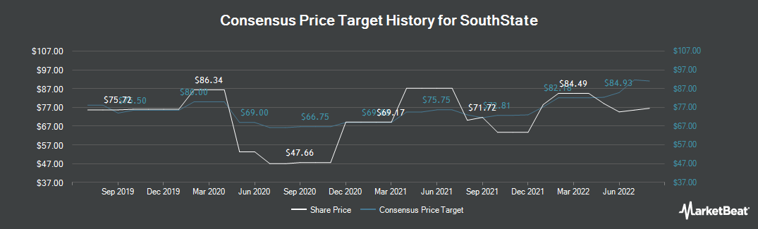 Price Target History for South State Bank (NASDAQ:SSB)