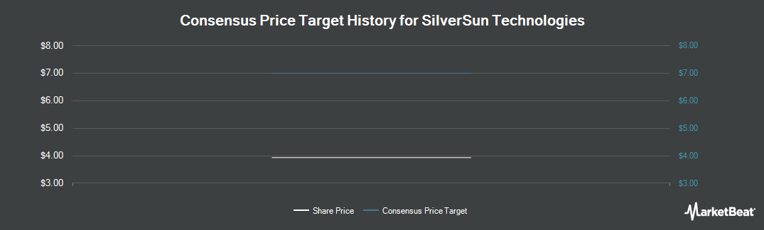 Price Target History for SilverSun Technologies (NASDAQ:SSNT)