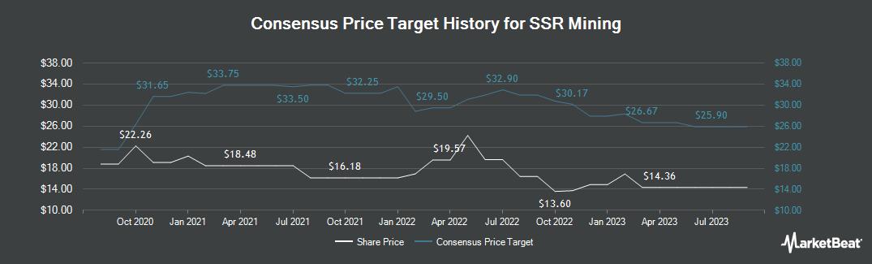 Price Target History for SSR Mining (NASDAQ:SSRM)