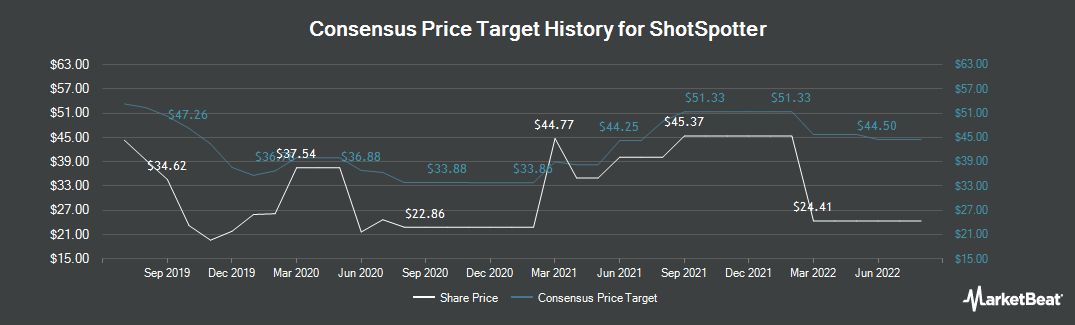 Price Target History for Shotspotter (NASDAQ:SSTI)