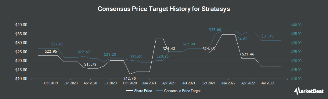 Price Target History for Stratasys (NASDAQ:SSYS)