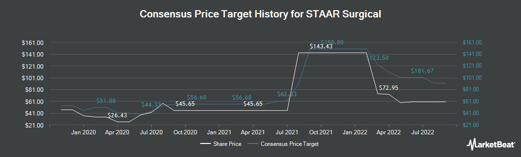 Price Target History for STAAR Surgical (NASDAQ:STAA)