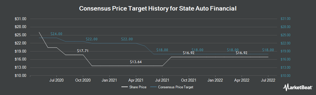 Price Target History for State Auto Financial Corporation (NASDAQ:STFC)