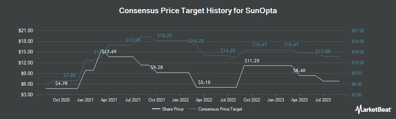 Price Target History for SunOpta (NASDAQ:STKL)