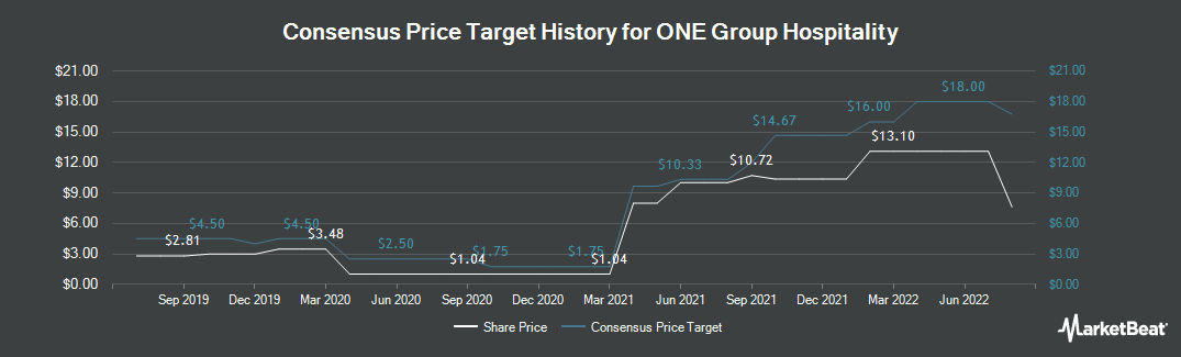 Price Target History for One Group Hospitality (NASDAQ:STKS)