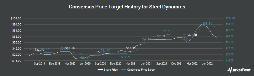 Price Target History for Steel Dynamics (NASDAQ:STLD)