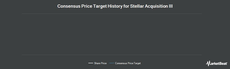 Price Target History for Stellar Acq Iii (NASDAQ:STLR)